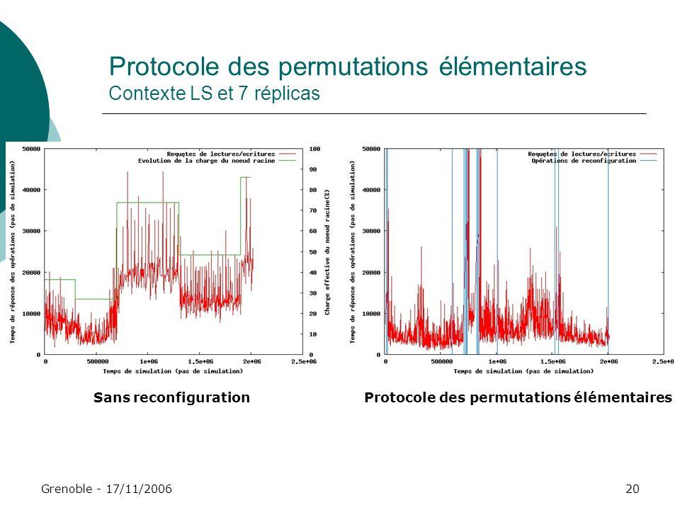 Protocole des permutations élémentaires Contexte LS et 7 réplicas