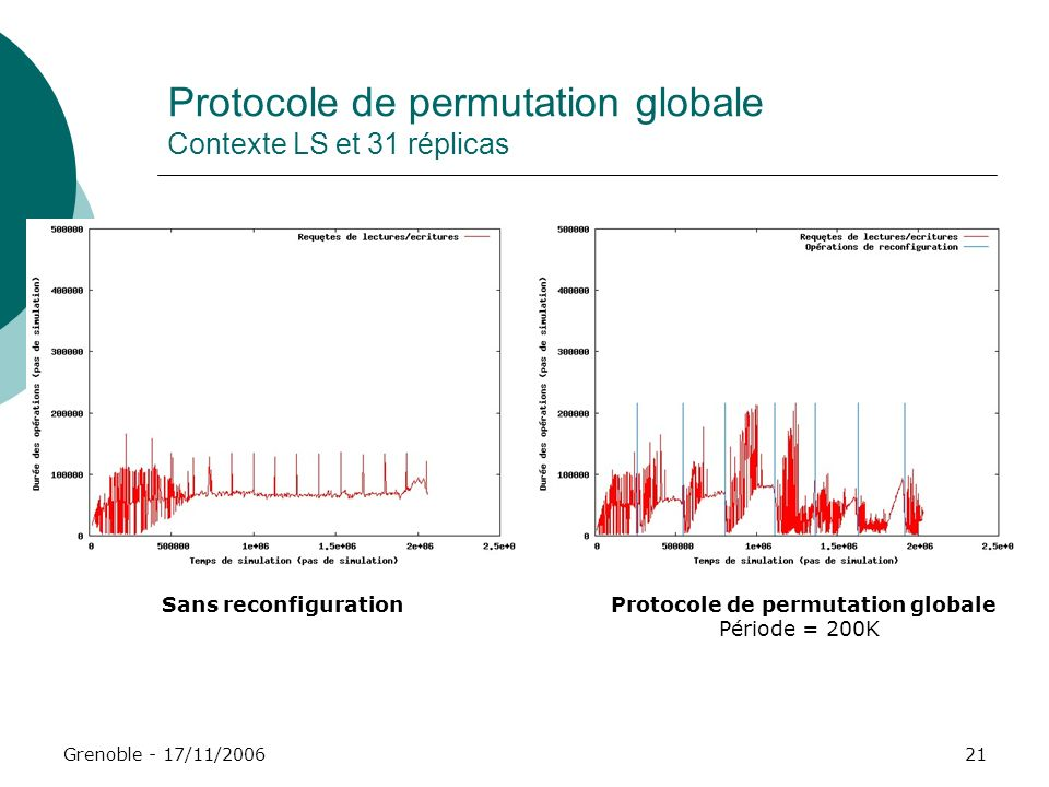 Protocole de permutation globale Contexte LS et 31 réplicas
