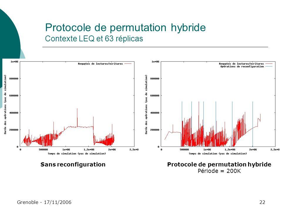 Protocole de permutation hybride Contexte LEQ et 63 réplicas