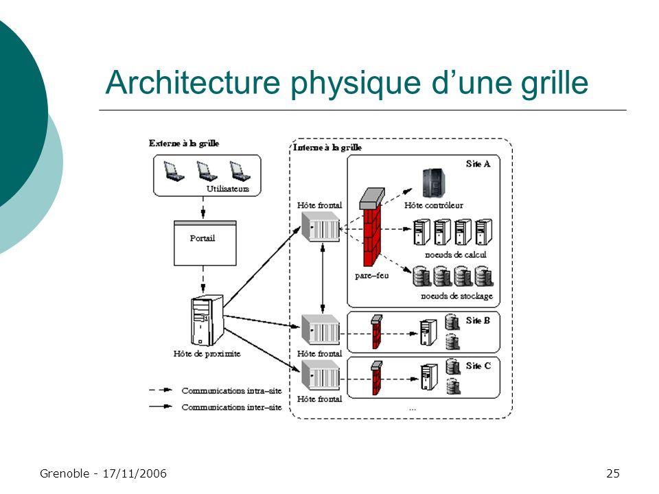Architecture physique d'une grille