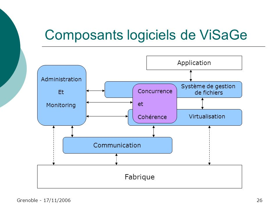 Composants logiciels de ViSaGe