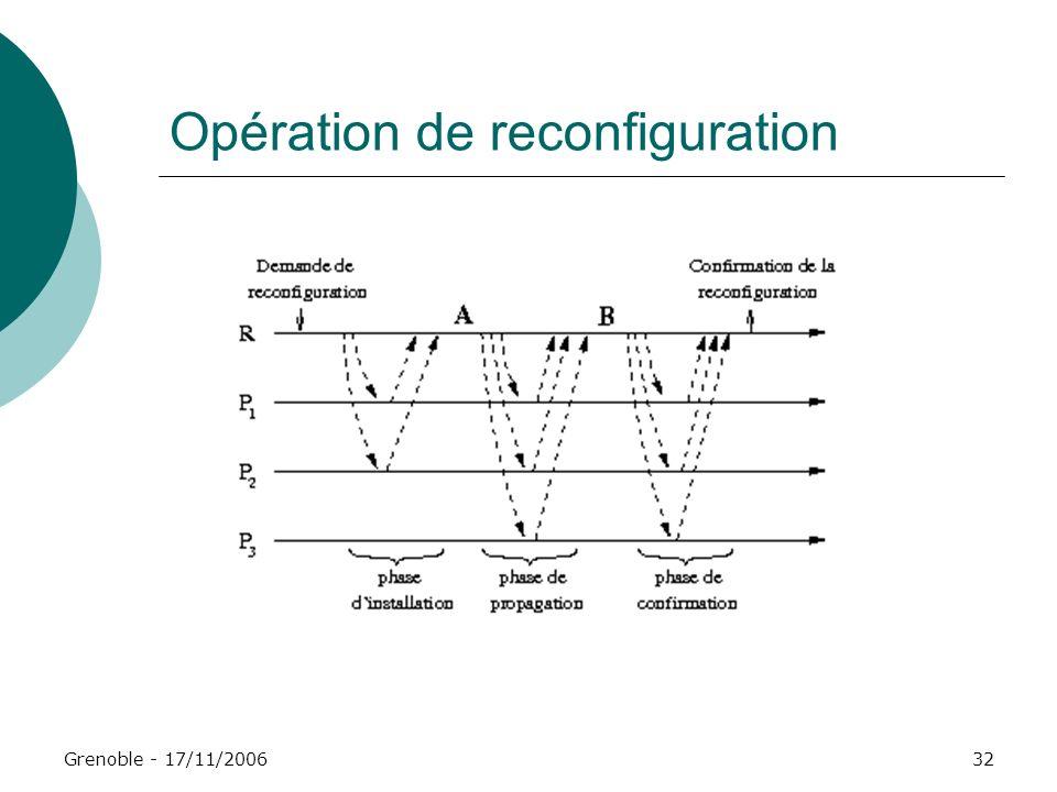 Opération de reconfiguration