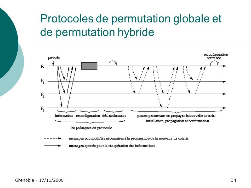 Protocoles de permutation globale et de permutation hybride