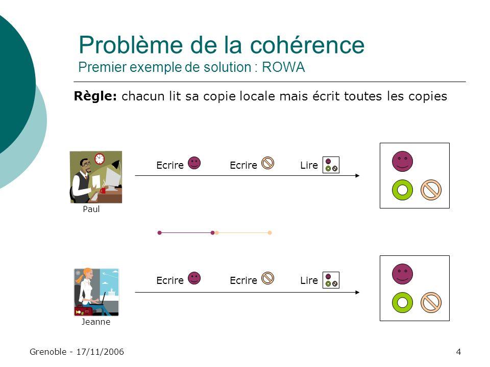 Problème de la cohérence Premier exemple de solution : ROWA