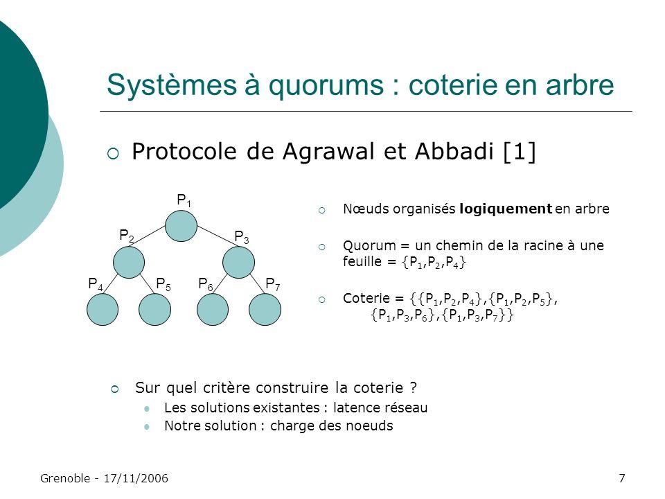 Systèmes à quorums : coterie en arbre