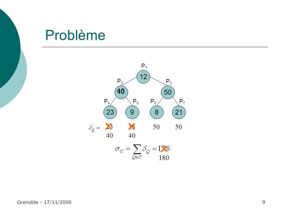 Problème P1 12 P2 P3 15 40 50 P4 P5 P6 P7 23 9 8 21 23 15 50 50 40 40 180 Grenoble - 17/11/2006