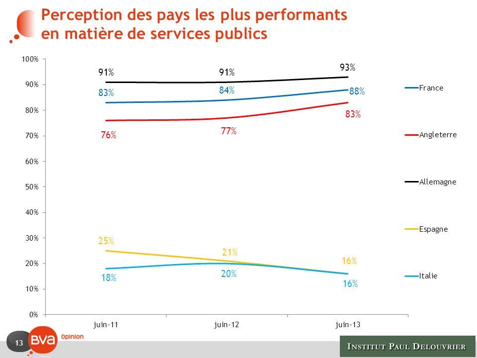 Perception des pays les plus performants en matière de services publics