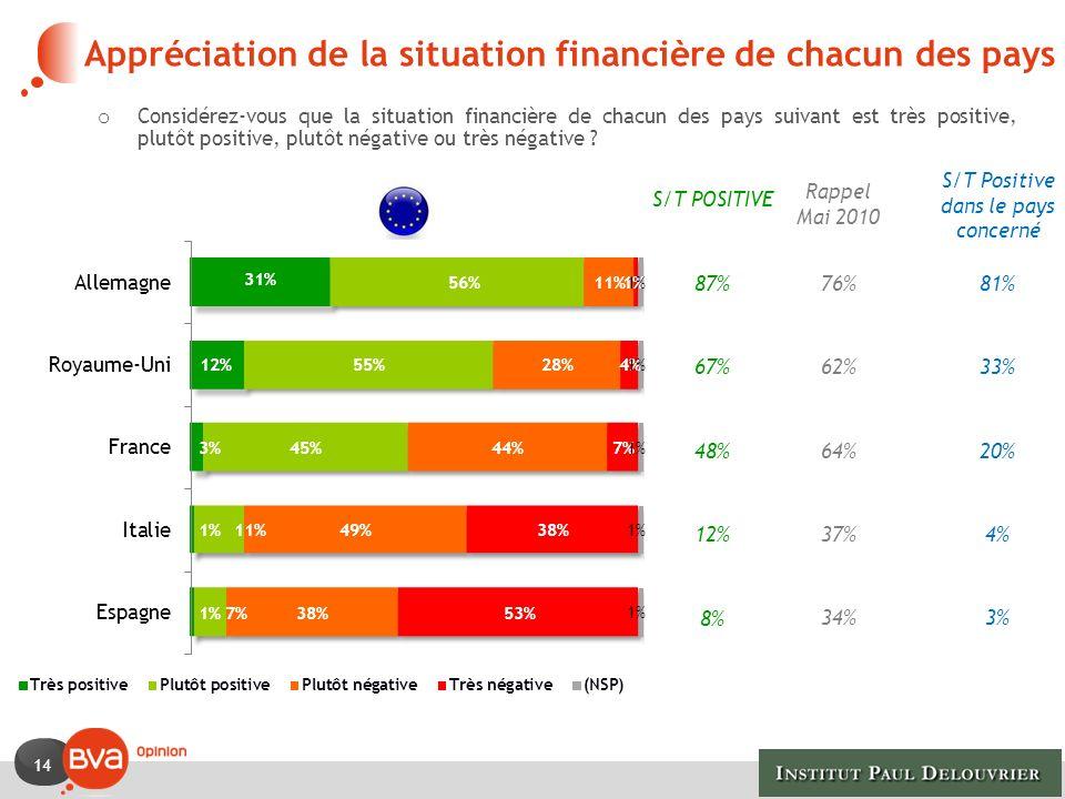 Appréciation de la situation financière de chacun des pays