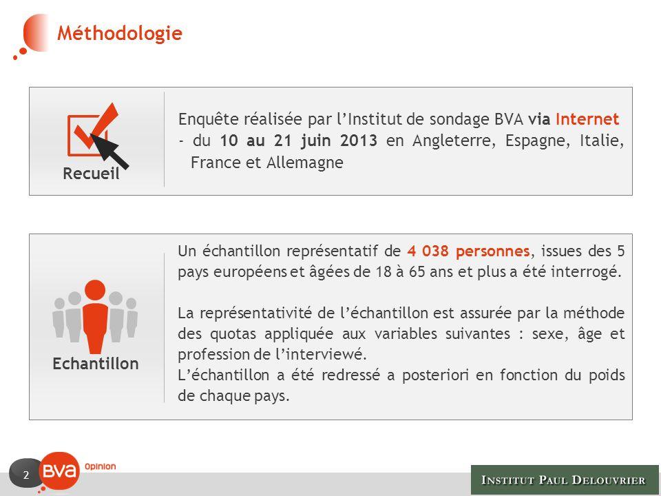 Méthodologie Enquête réalisée par l'Institut de sondage BVA via Internet.