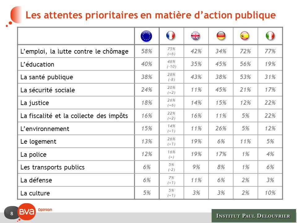 Les attentes prioritaires en matière d'action publique