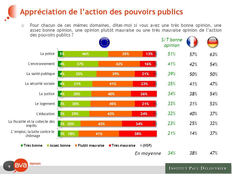 Appréciation de l'action des pouvoirs publics