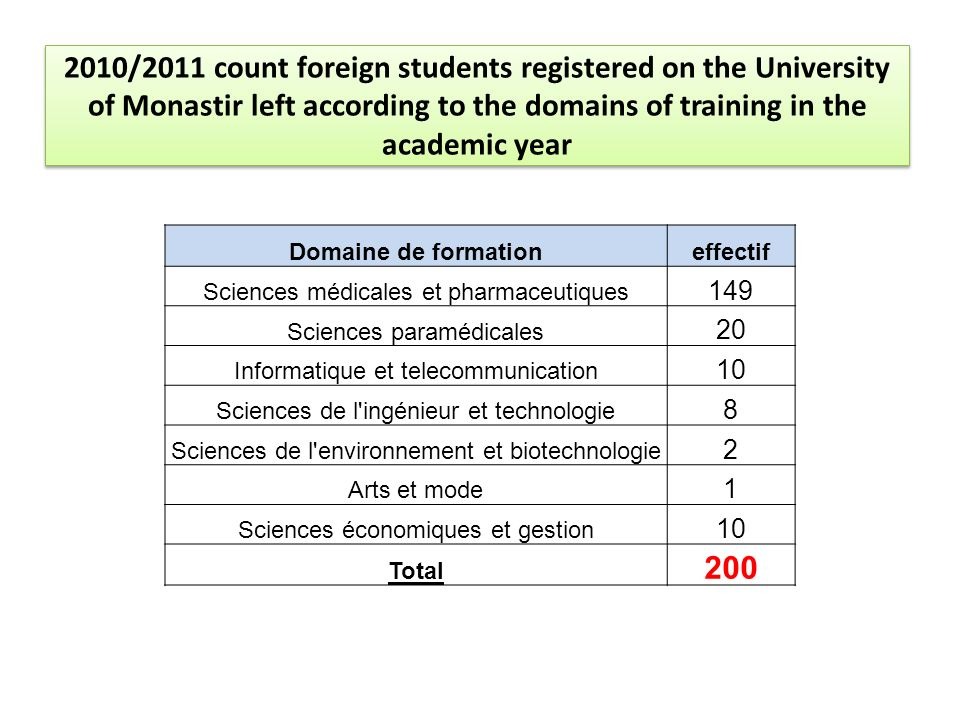 2010/2011 count foreign students registered on the University of Monastir left according to the domains of training in the academic year