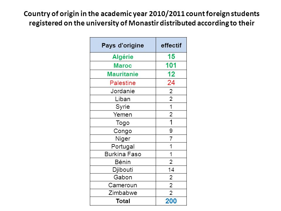 Country of origin in the academic year 2010/2011 count foreign students registered on the university of Monastir distributed according to their