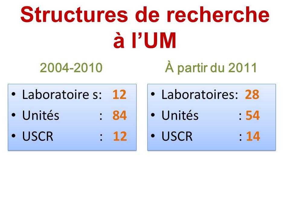 Structures de recherche à l'UM