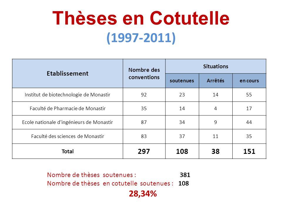 Thèses en Cotutelle (1997-2011)