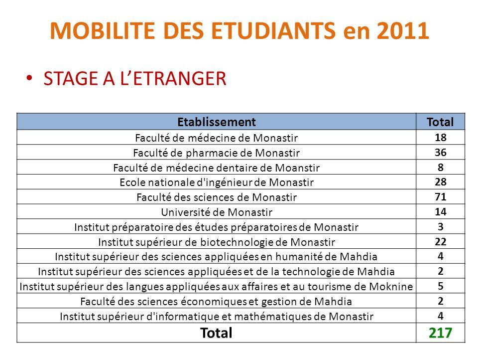 MOBILITE DES ETUDIANTS en 2011