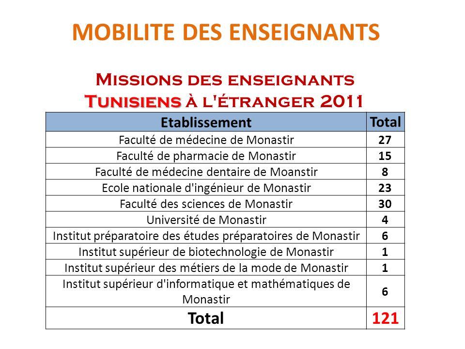 MOBILITE DES ENSEIGNANTS