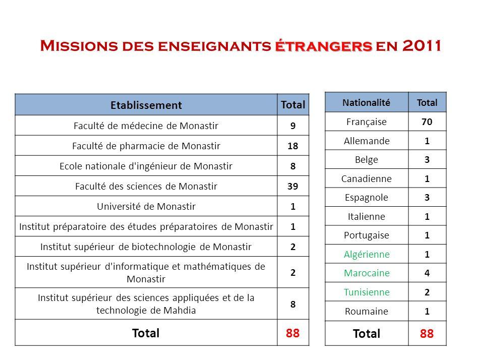 Missions des enseignants étrangers en 2011
