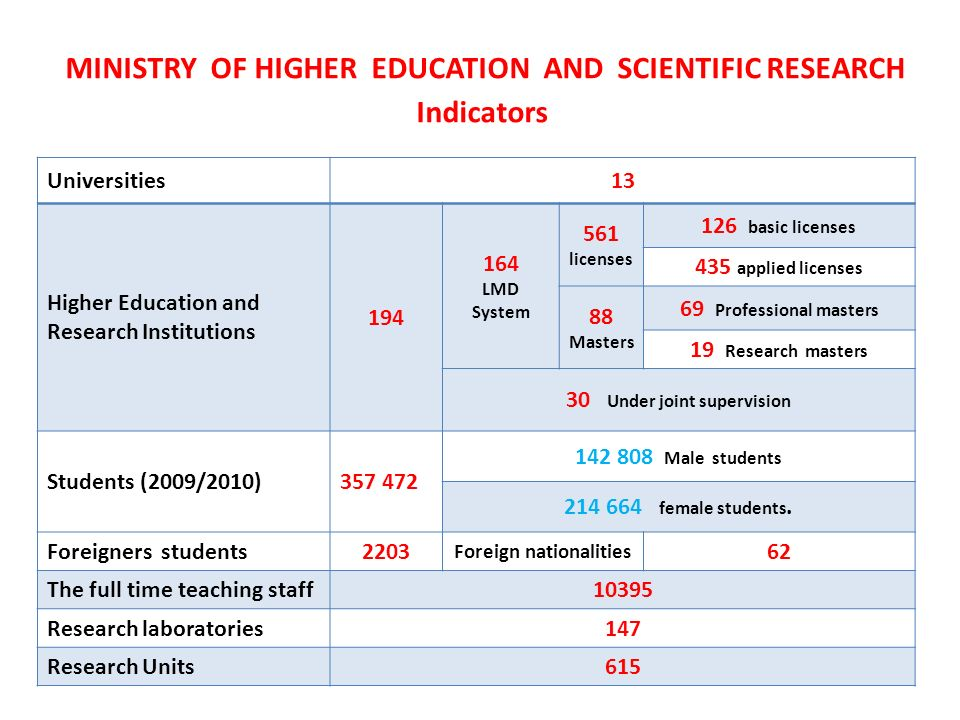 MINISTRY OF HIGHER EDUCATION AND SCIENTIFIC RESEARCH Indicators