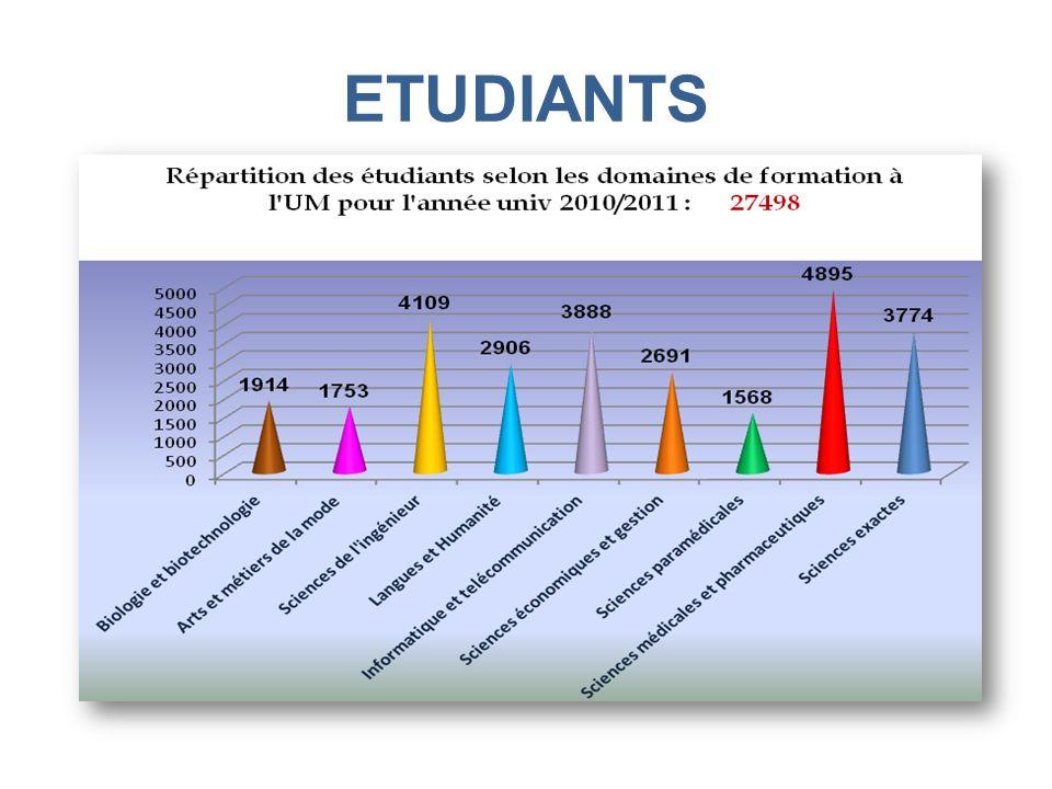 ETUDIANTS
