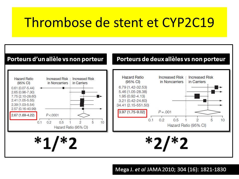 Thrombose de stent et CYP2C19
