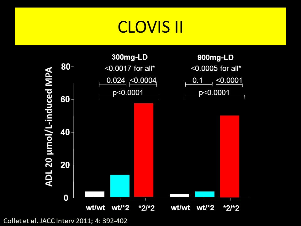 CLOVIS II ADL 20 µmol/L-induced MPA 80 60 40 20 300mg-LD