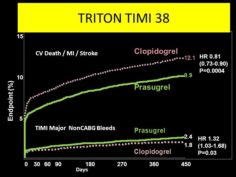 TRITON TIMI 38 Clopidogrel Prasugrel CV Death / MI / Stroke