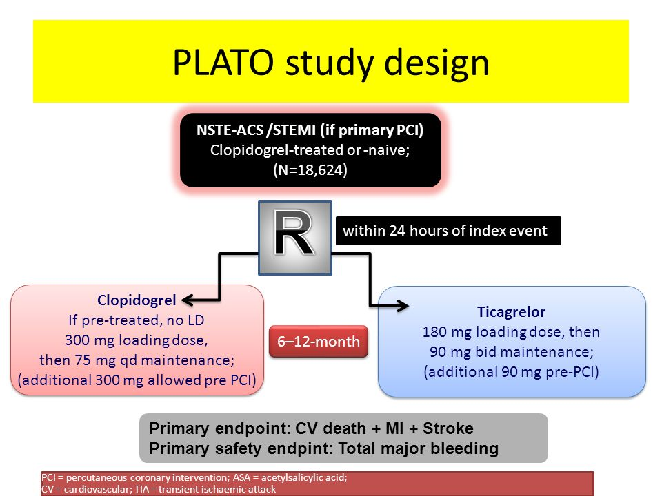 NSTE-ACS /STEMI (if primary PCI)