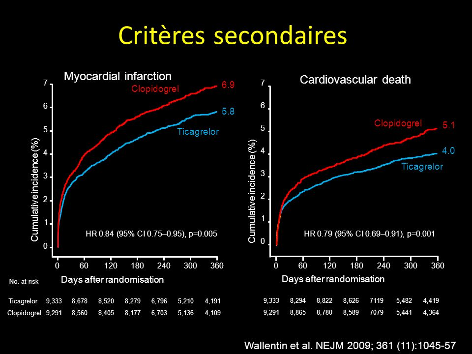 Critères secondaires Myocardial infarction Cardiovascular death