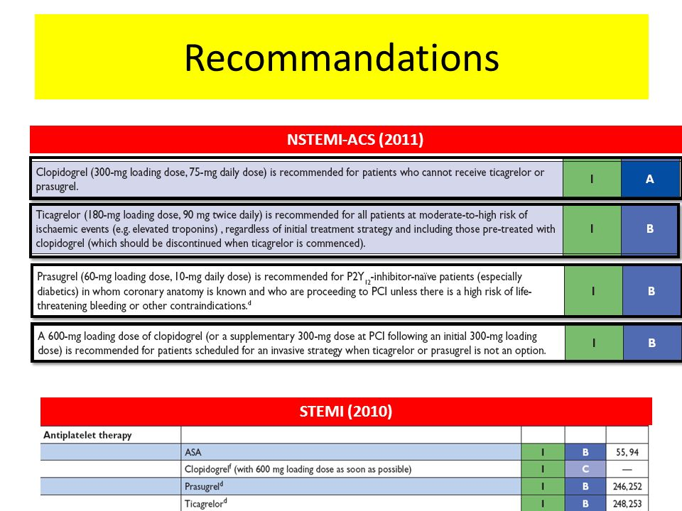 Recommandations NSTEMI-ACS (2011) STEMI (2010)