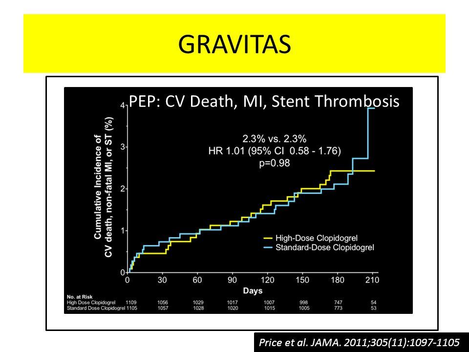 GRAVITAS PEP: CV Death, MI, Stent Thrombosis