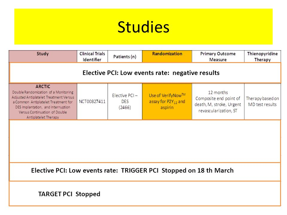 Studies Elective PCI: Low events rate: negative results