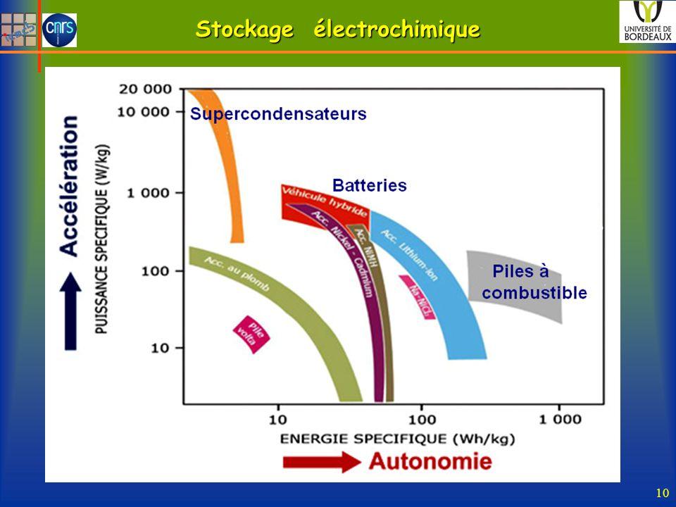 Stockage électrochimique