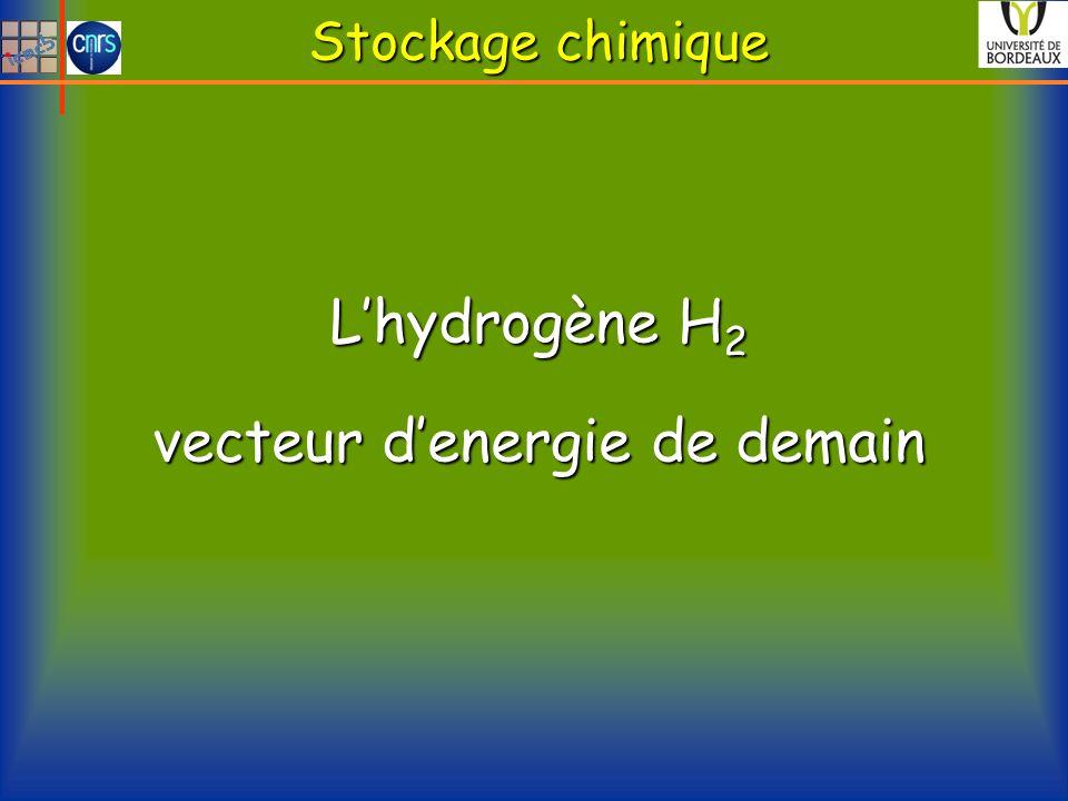 Stockage chimique L'hydrogène H2 vecteur d'energie de demain