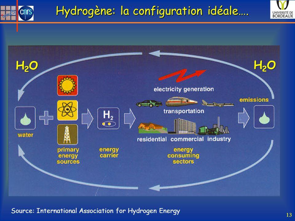 Cycle : H2O / H2 / électricité / H2O