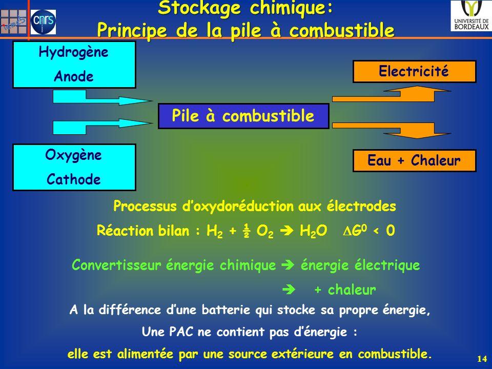 Stockage chimique: Principe de la pile à combustible