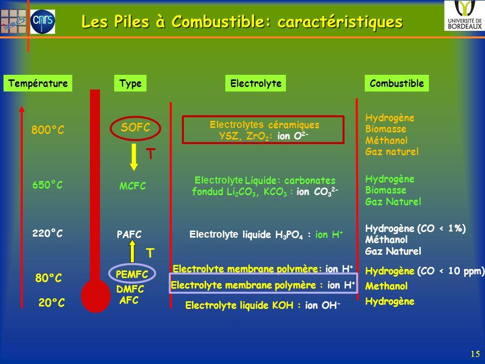 Les Piles à Combustible: caractéristiques