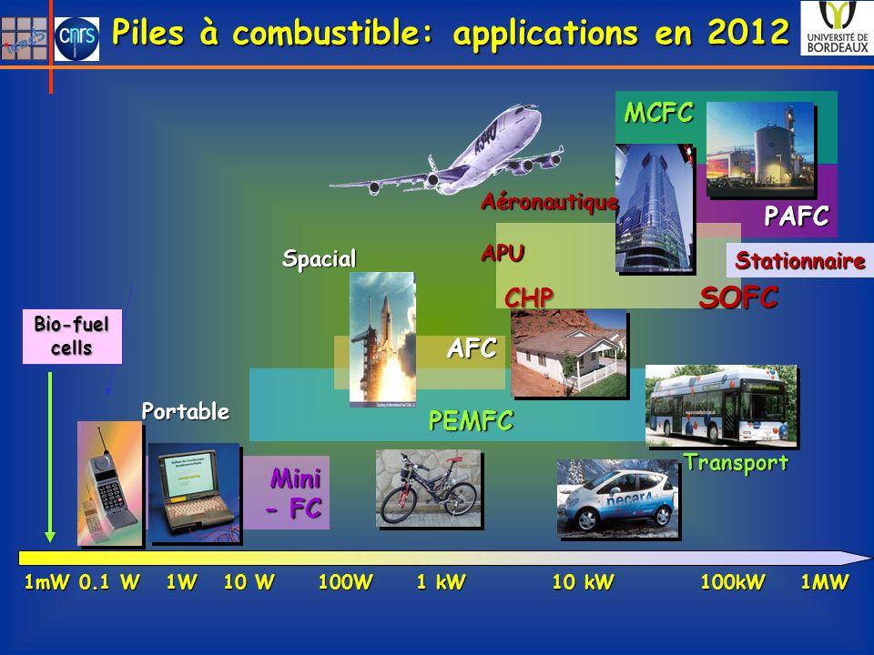 Piles à combustible: applications en 2012