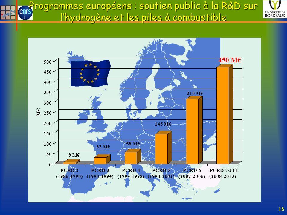 Programmes européens : soutien public à la R&D sur l'hydrogène et les piles à combustible