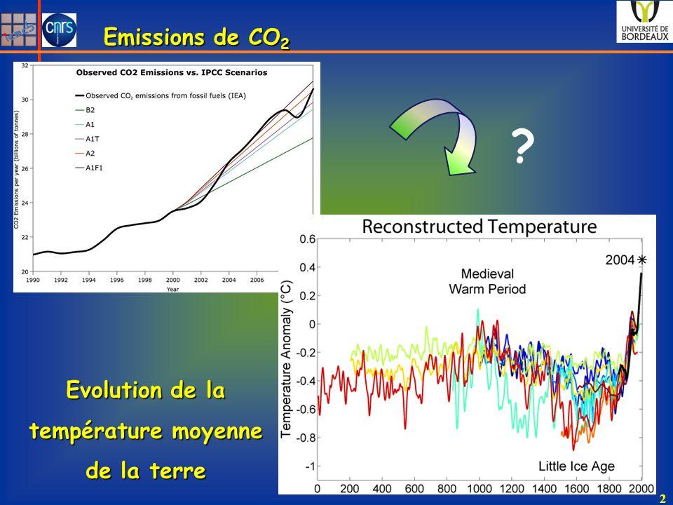 Evolution de la température moyenne de la terre