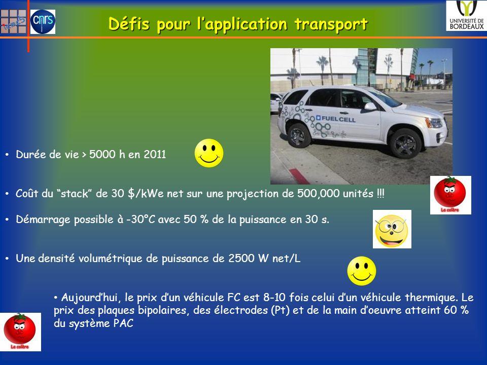 Défis pour l'application transport