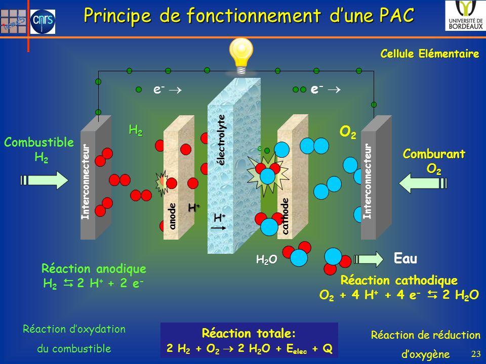 Principe de fonctionnement d'une PAC