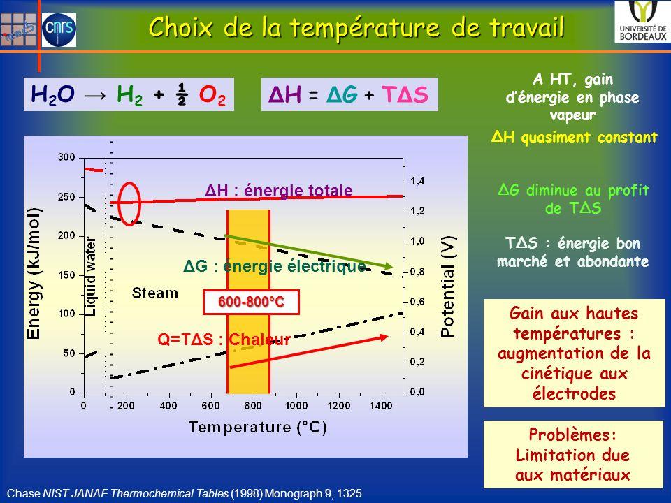 Choix de la température de travail