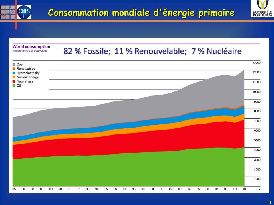 Consommation mondiale d énergie primaire