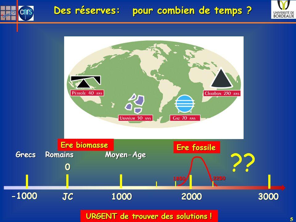 Des réserves: pour combien de temps JC 1000 3000 2000 -1000
