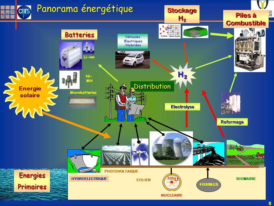 Panorama énergétique H2 Stockage H2 Piles à Combustible Batteries