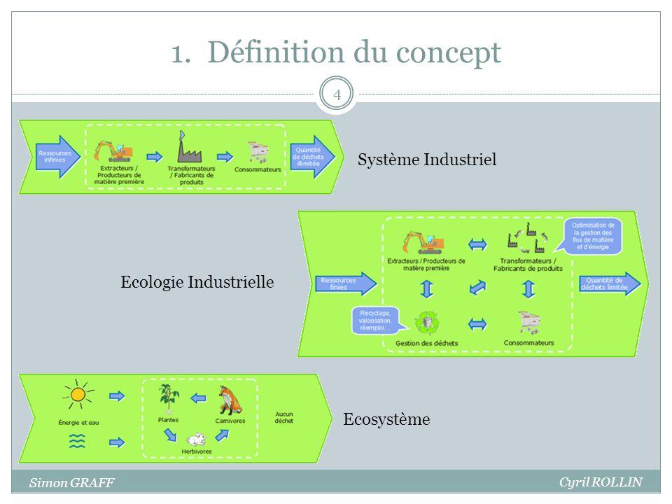 1. Définition du concept Système Industriel Ecologie Industrielle