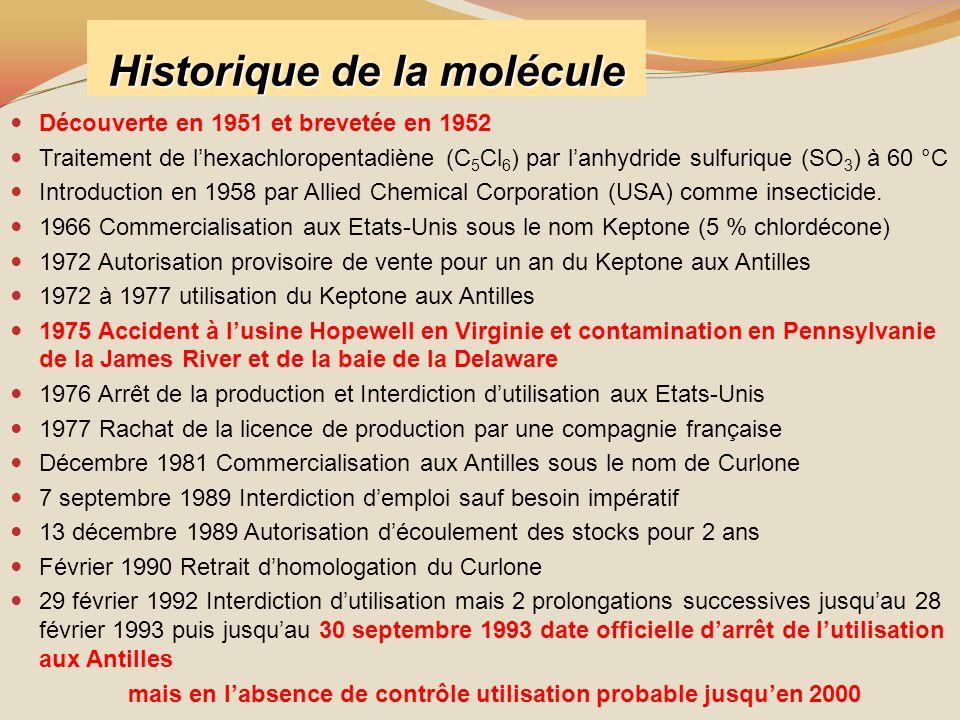 Historique de la molécule