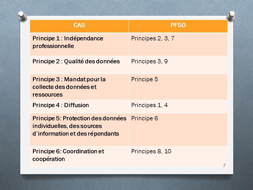 CAS PFSO. Principe 1 : Indépendance professionnelle. Principes 2, 3, 7. Principe 2 : Qualité des données.