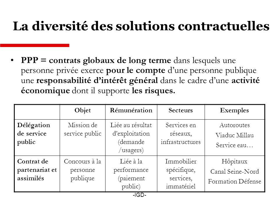 La diversité des solutions contractuelles